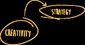 creativityStrategy