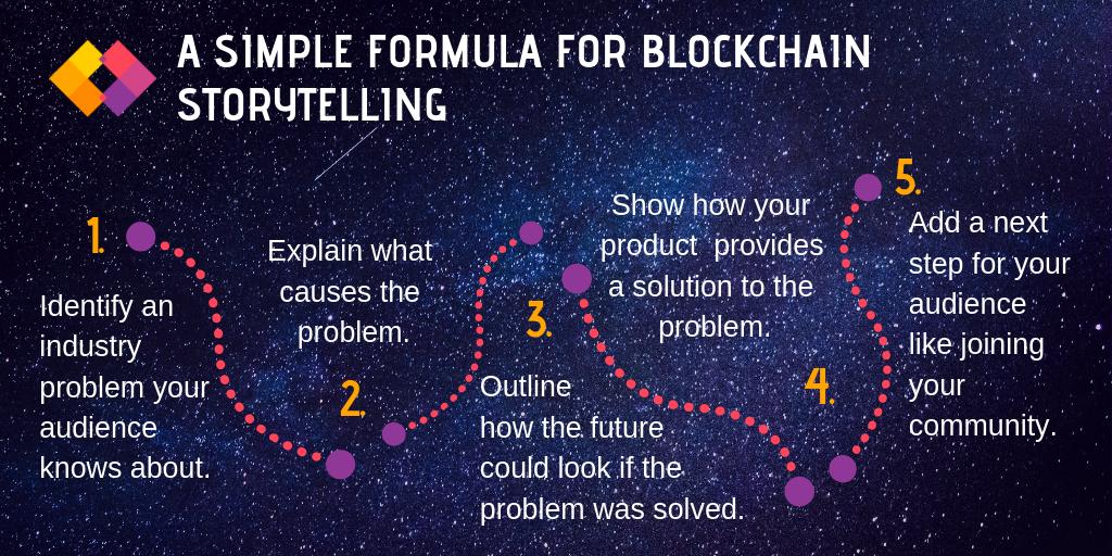 Blockchain storytelling